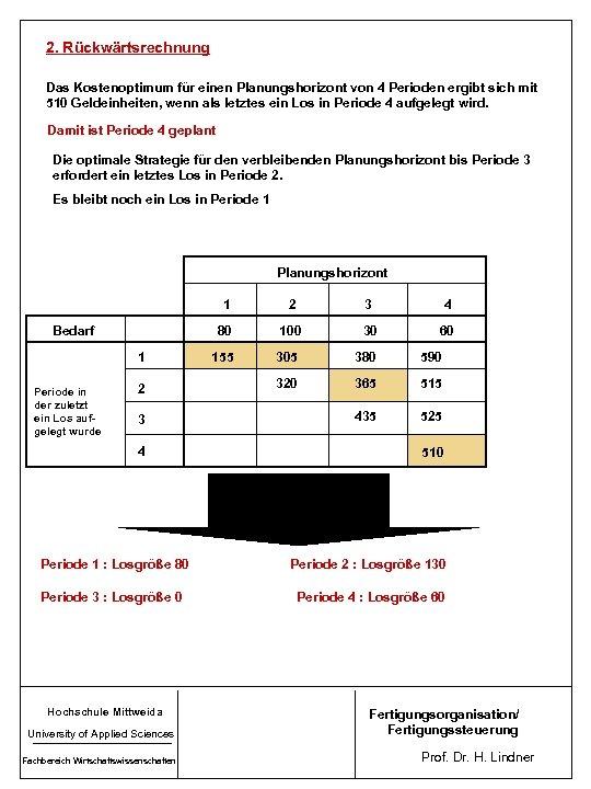 2. Rückwärtsrechnung Das Kostenoptimum für einen Planungshorizont von 4 Perioden ergibt sich mit 510