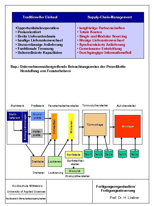 Traditioneller Einkauf Supply-Chain-Management • Opportunitätskooperation • Preisorientiert • Breite Lieferantenbasis • häufige Lieferantenwechsel •