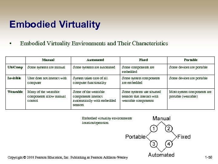 Embodied Virtuality • Embodied Virtuality Environments and Their Characteristics Manual Automated Fixed Portable Ubi.