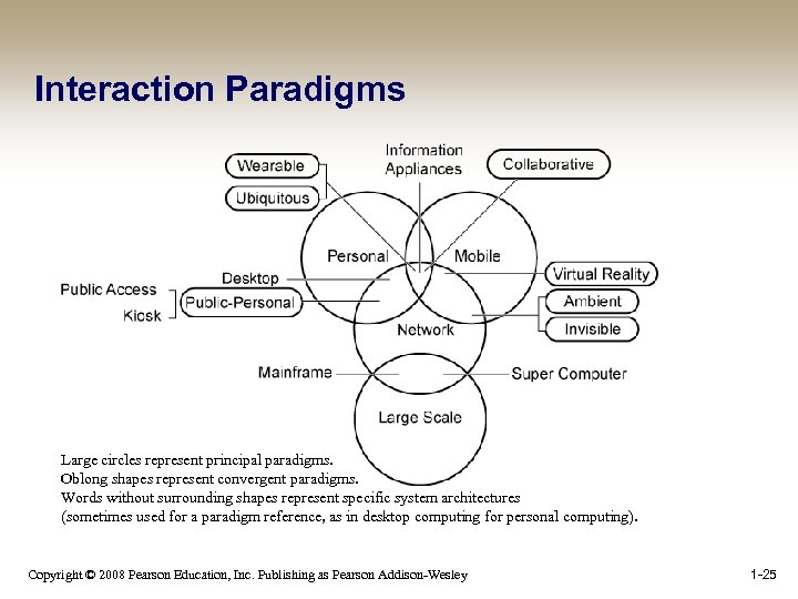 Interaction Paradigms Large circles represent principal paradigms. Oblong shapes represent convergent paradigms. Words without