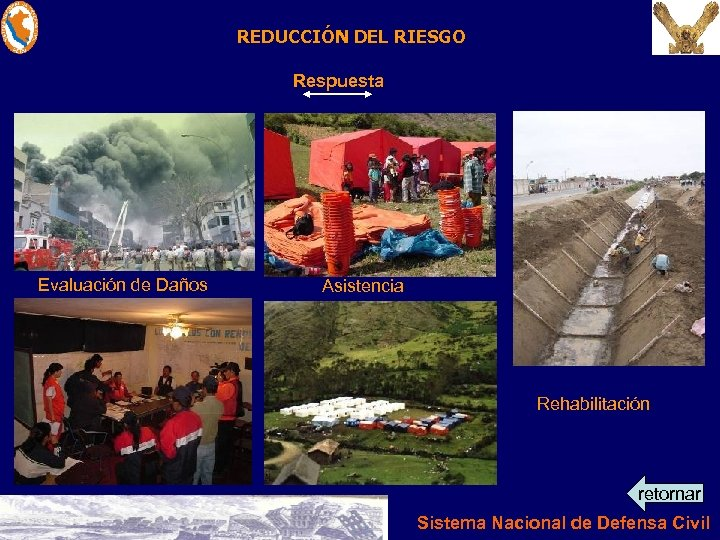 REDUCCIÓN DEL RIESGO Respuesta Evaluación de Daños Asistencia Rehabilitación retornar Sistema Nacional de Defensa