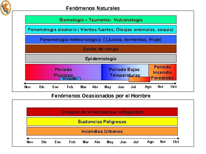 Fenómenos Naturales Sismología – Tsunamis- Vulcanología Fenomelogía aleatoria ( Vientos fuertes, Oleajes anómalos, sequìa)