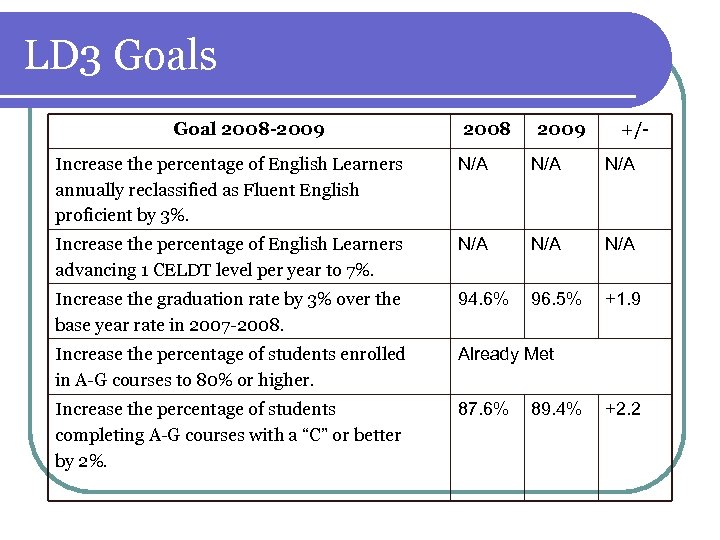 LD 3 Goals Goal 2008 -2009 2008 2009 +/- Increase the percentage of English