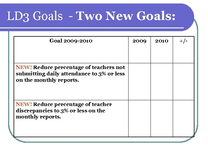LD 3 Goals - Two New Goals: Goal 2009 -2010 NEW! Reduce percentage of