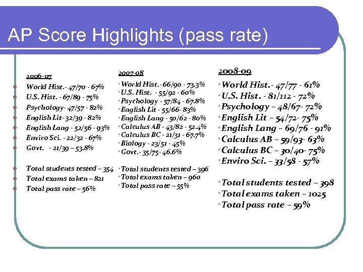 AP Score Highlights (pass rate) 2006 -07 l l l l l World Hist.