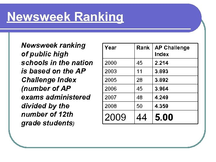 Newsweek Ranking Newsweek ranking of public high schools in the nation is based on