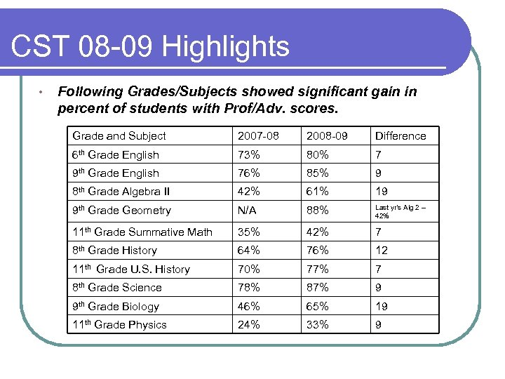 CST 08 -09 Highlights • Following Grades/Subjects showed significant gain in percent of students
