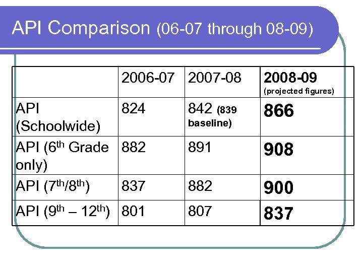 API Comparison (06 -07 through 08 -09) 2006 -07 2007 -08 2008 -09 (projected