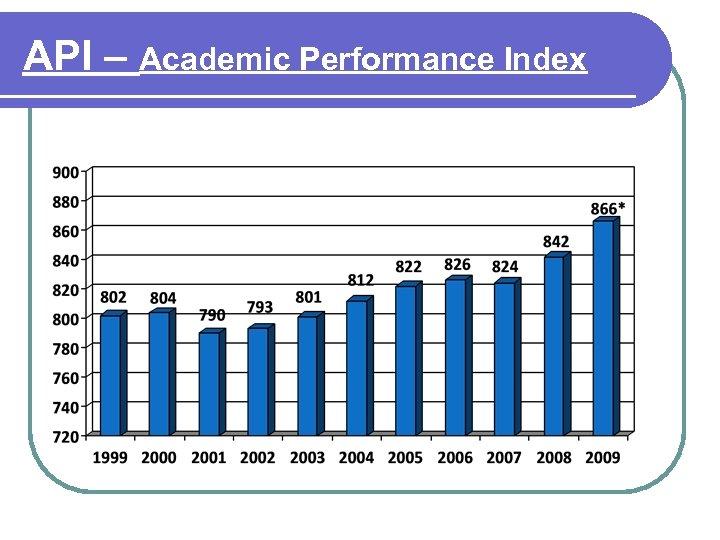 API – Academic Performance Index