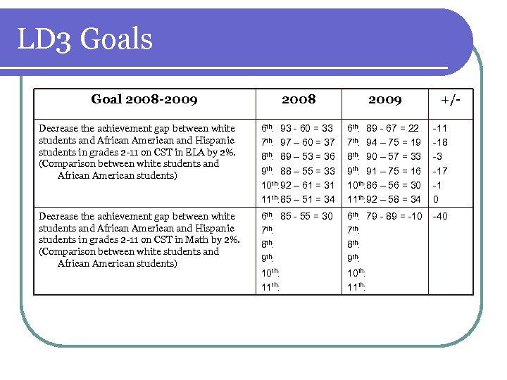 LD 3 Goals Goal 2008 -2009 2008 2009 +/- Decrease the achievement gap between