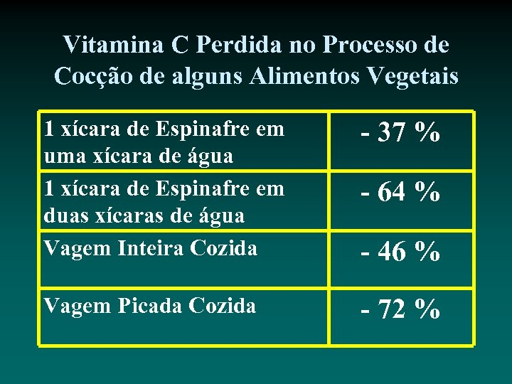 Vitamina C Perdida no Processo de Cocção de alguns Alimentos Vegetais 1 xícara de