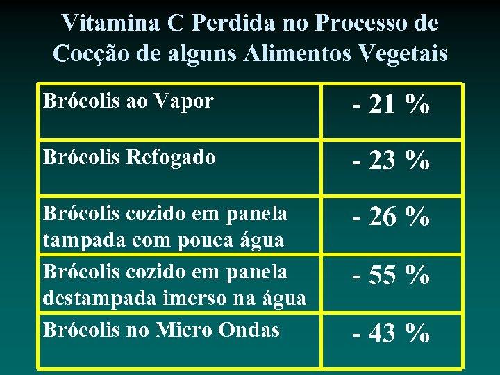 Vitamina C Perdida no Processo de Cocção de alguns Alimentos Vegetais Brócolis ao Vapor