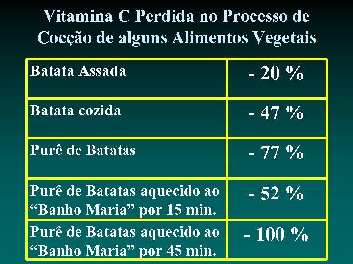 Vitamina C Perdida no Processo de Cocção de alguns Alimentos Vegetais Batata Assada -