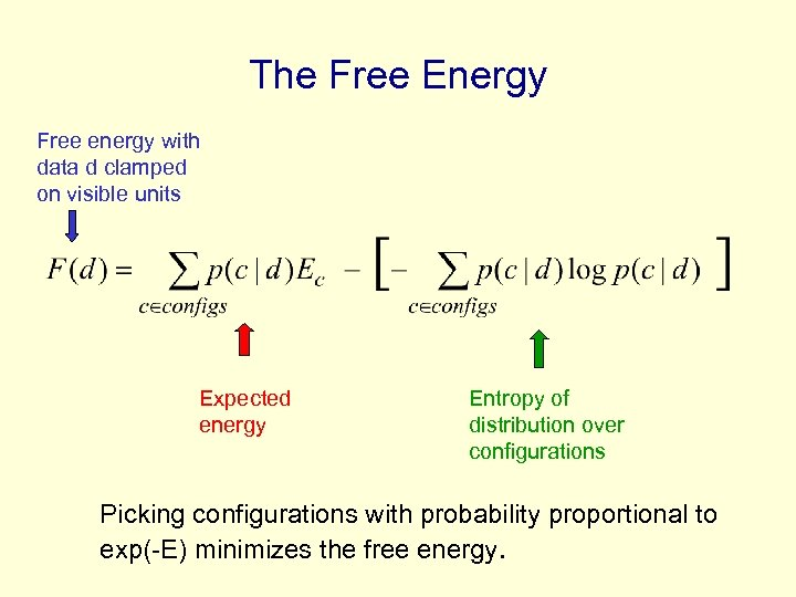 The Free Energy Free energy with data d clamped on visible units Expected energy
