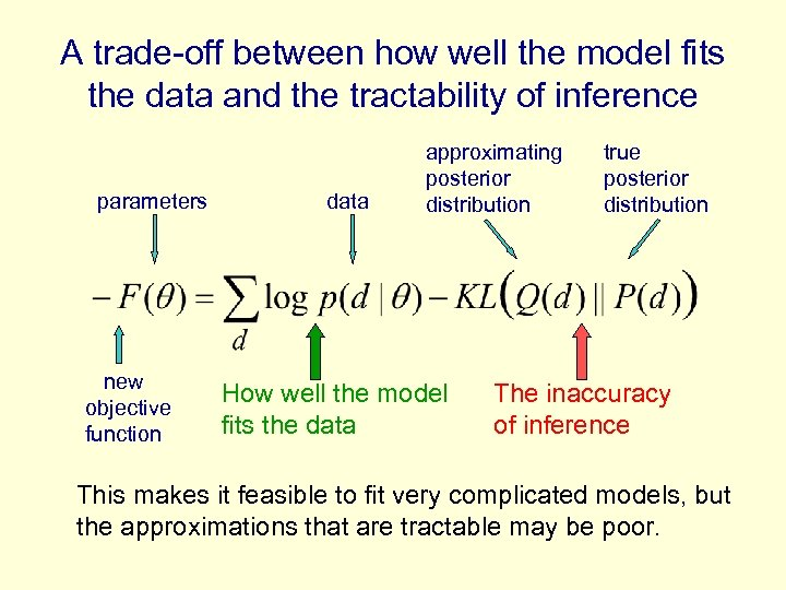 A trade-off between how well the model fits the data and the tractability of