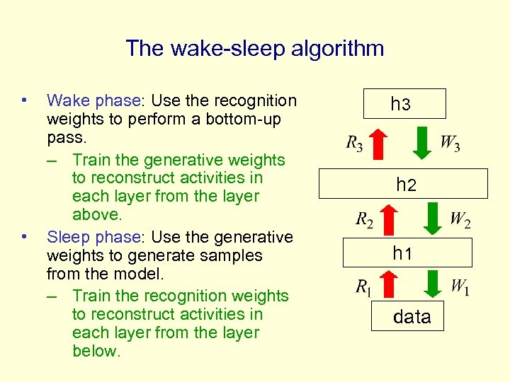 The wake-sleep algorithm • • Wake phase: Use the recognition weights to perform a