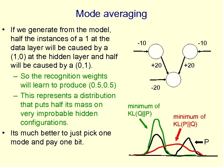 Mode averaging • If we generate from the model, half the instances of a