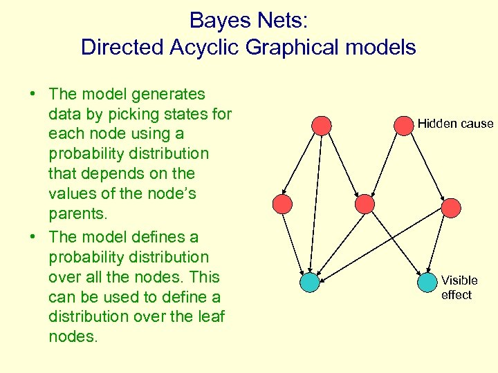 Bayes Nets: Directed Acyclic Graphical models • The model generates data by picking states