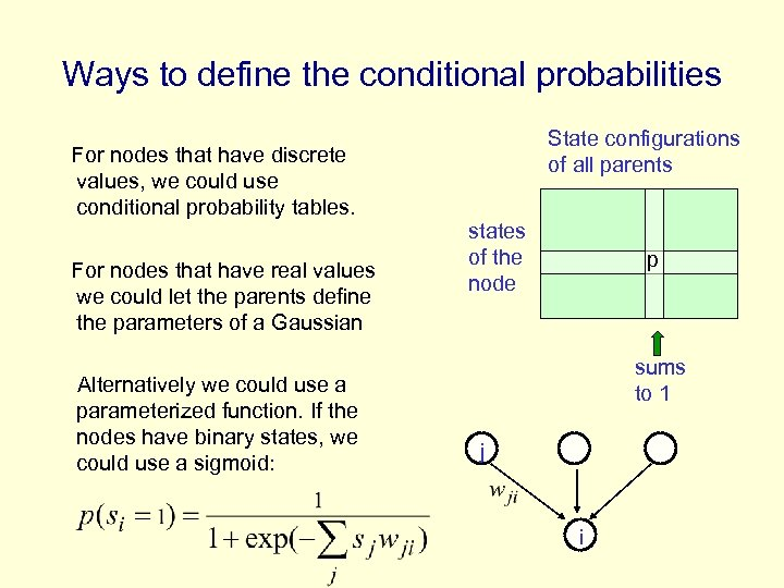 Ways to define the conditional probabilities State configurations of all parents For nodes that