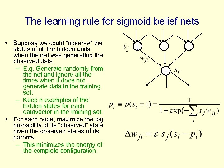 "The learning rule for sigmoid belief nets • Suppose we could ""observe"" the states"