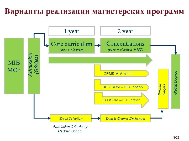 Варианты реализации магистерских программ Concentrations (core + electives) (core + electives + MT) DD