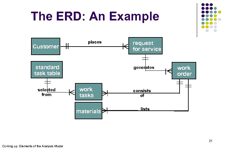 The ERD: An Example Customer places standard task table selected from request for service