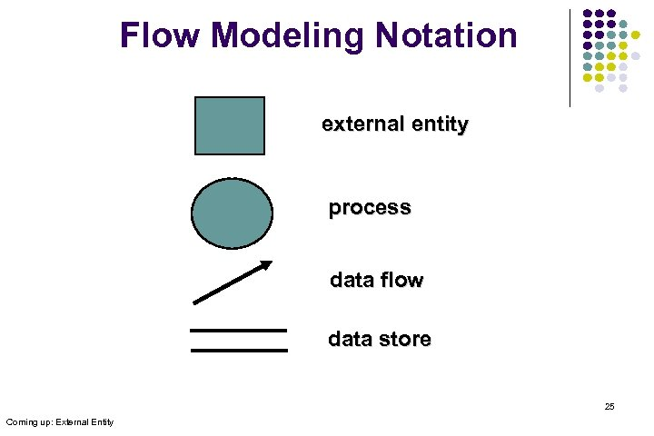 Flow Modeling Notation external entity process data flow data store 25 Coming up: External