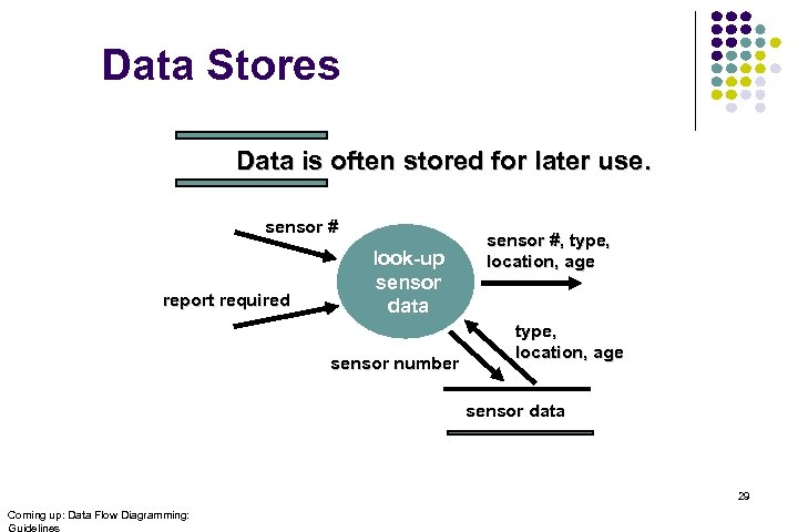 Data Stores Data is often stored for later use. sensor # report required look-up