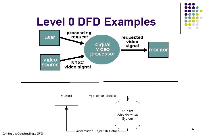 Level 0 DFD Examples user video source processing request digital video processor requested video