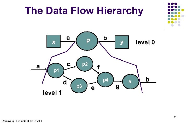 The Data Flow Hierarchy x a p 1 a c d level 1 b