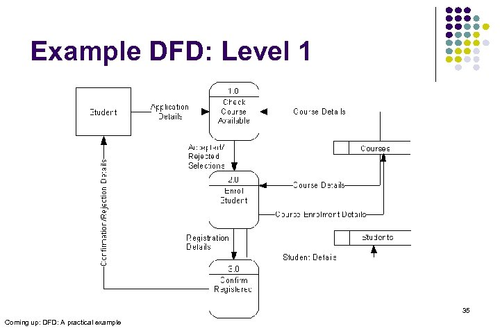 Example DFD: Level 1 35 Coming up: DFD: A practical example