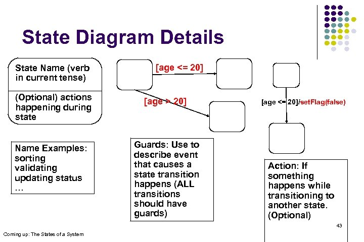 State Diagram Details State Name (verb in current tense) [age <= 20] (Optional) actions