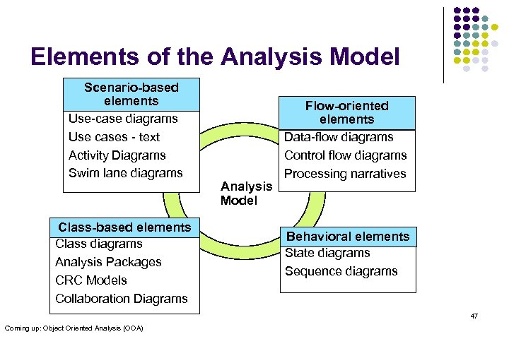 Elements of the Analysis Model Scenario-based elements Use-case diagrams Use cases - text Activity