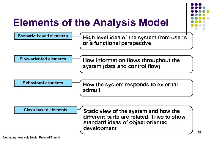Elements of the Analysis Model Scenario-based elements High level idea of the system from