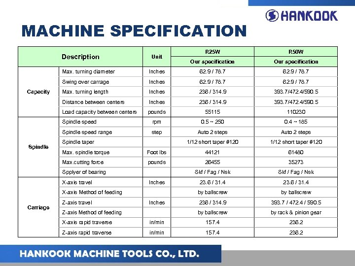 MACHINE SPECIFICATION Description Unit R 25 W R 50 W Our specification Max. turning