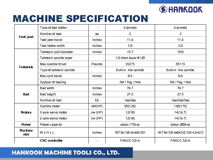 MACHINE SPECIFICATION Type of tool holder 2 -lamella Number of tool ea 2 2