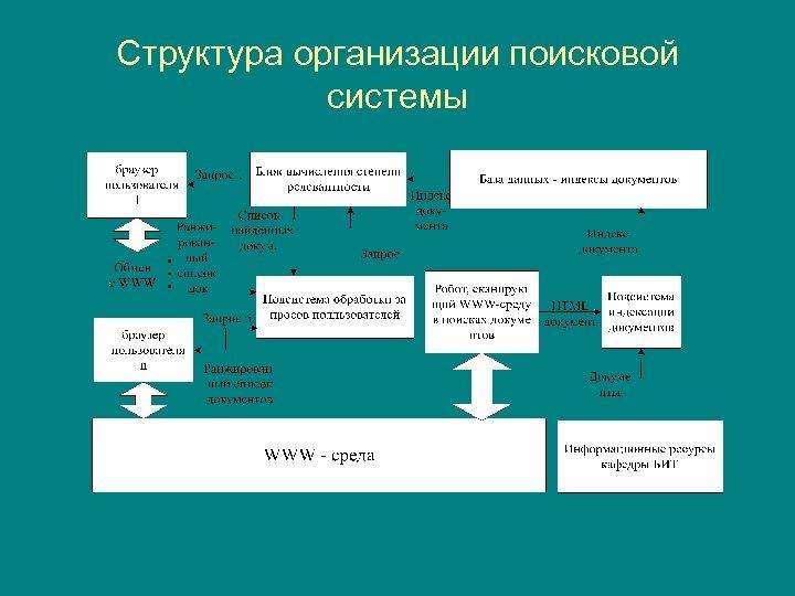 Структура организации поисковой системы