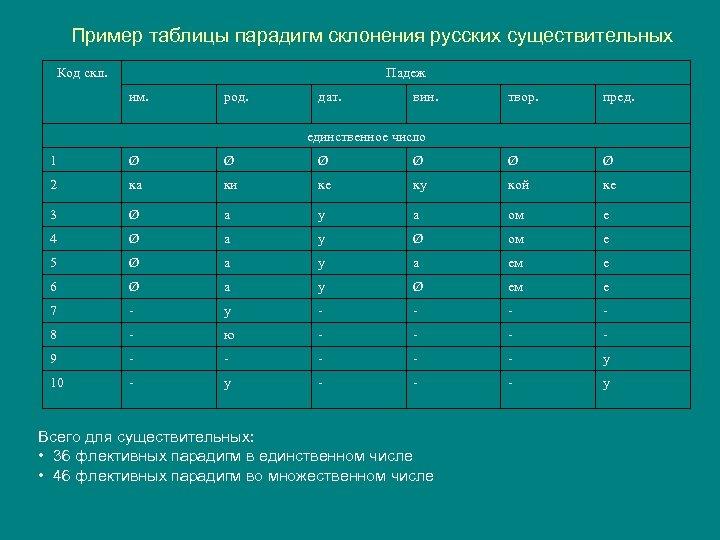 Пример таблицы парадигм склонения русских существительных Код скл. Падеж им. род. дат. вин. твор.