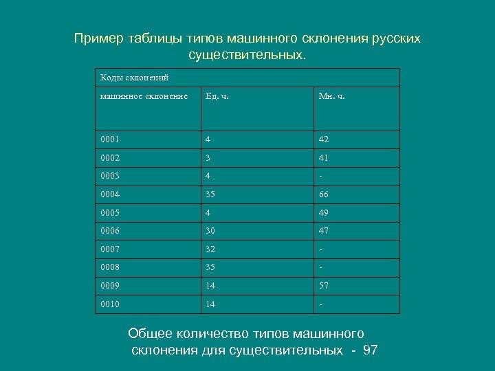 Пример таблицы типов машинного склонения русских существительных. Коды склонений машинное склонение Ед. ч. Мн.