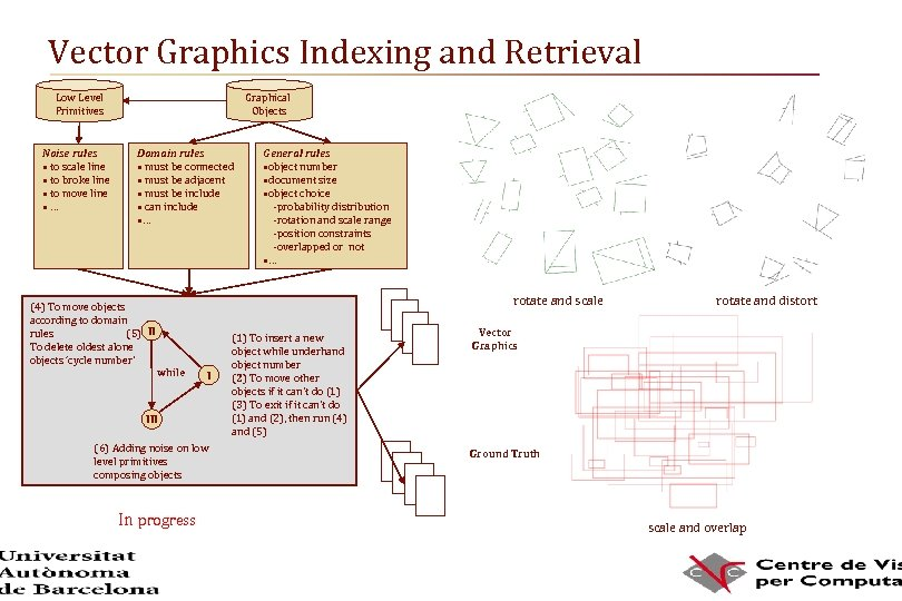 Vector Graphics Indexing and Retrieval Low Level Primitives Noise rules • to scale line