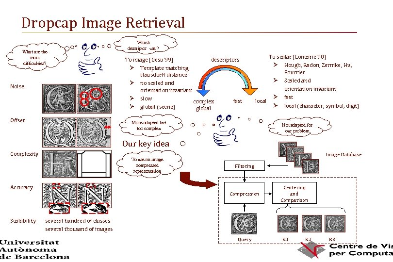 Dropcap Image Retrieval What are the main difficulties? Noise Offset Which descriptor use ?