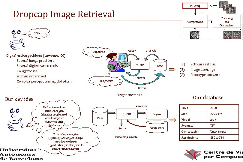 Filtering Dropcap Image Retrieval Centering and Comparison Compression Why ? Digitalization problems [Lawrence' 00]