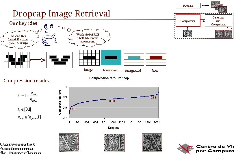 Filtering Dropcap Image Retrieval Compression Our key idea Which kind of RLE ? both