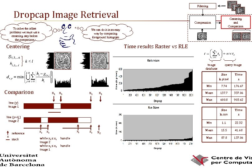Filtering Dropcap Image Retrieval Centering and Comparison Compression To solve the offset problems we