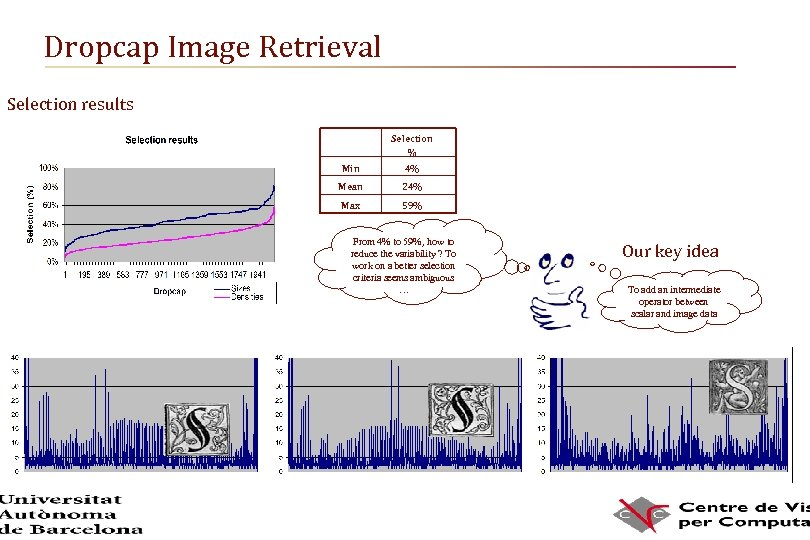 Dropcap Image Retrieval Selection results Selection % Min 4% Mean 24% Max 59% From