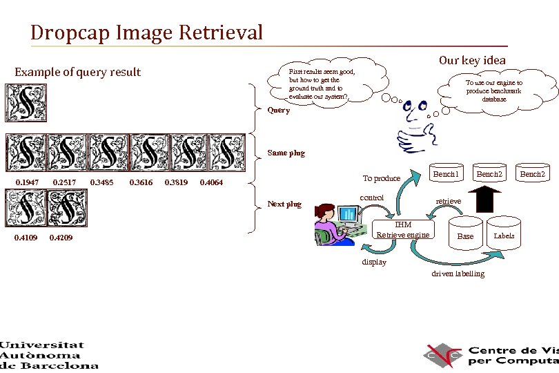 Dropcap Image Retrieval Our key idea Example of query result First results seem good,