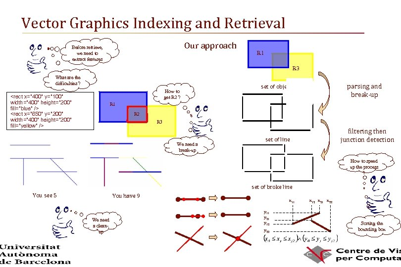 Vector Graphics Indexing and Retrieval Our approach Before retrieve, we need to extract features