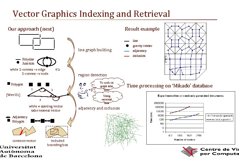 Vector Graphics Indexing and Retrieval Our approach (next) Result example line graph building Polyline
