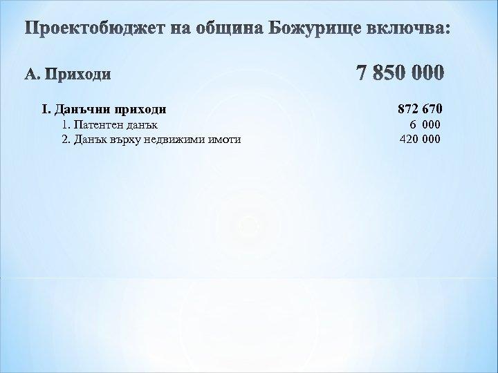 I. Данъчни приходи 1. Патентен данък 2. Данък върху недвижими имоти 872 670 6