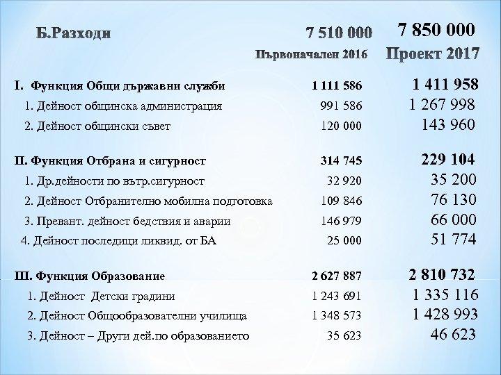 7 850 000 I. Функция Общи държавни служби 1 111 586 1. Дейност общинска